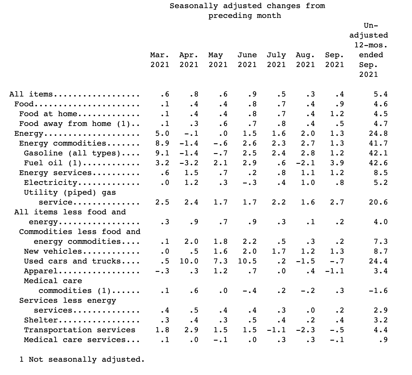 USA: Inflationsexplosion hält an - Benzin, Heizöl und Nahrungsmittel immer teurer