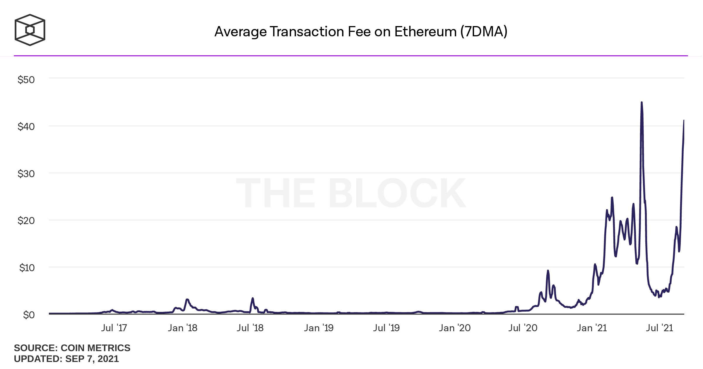 Ethereum deflation is picking up speed - Ether target price is $ 35,000