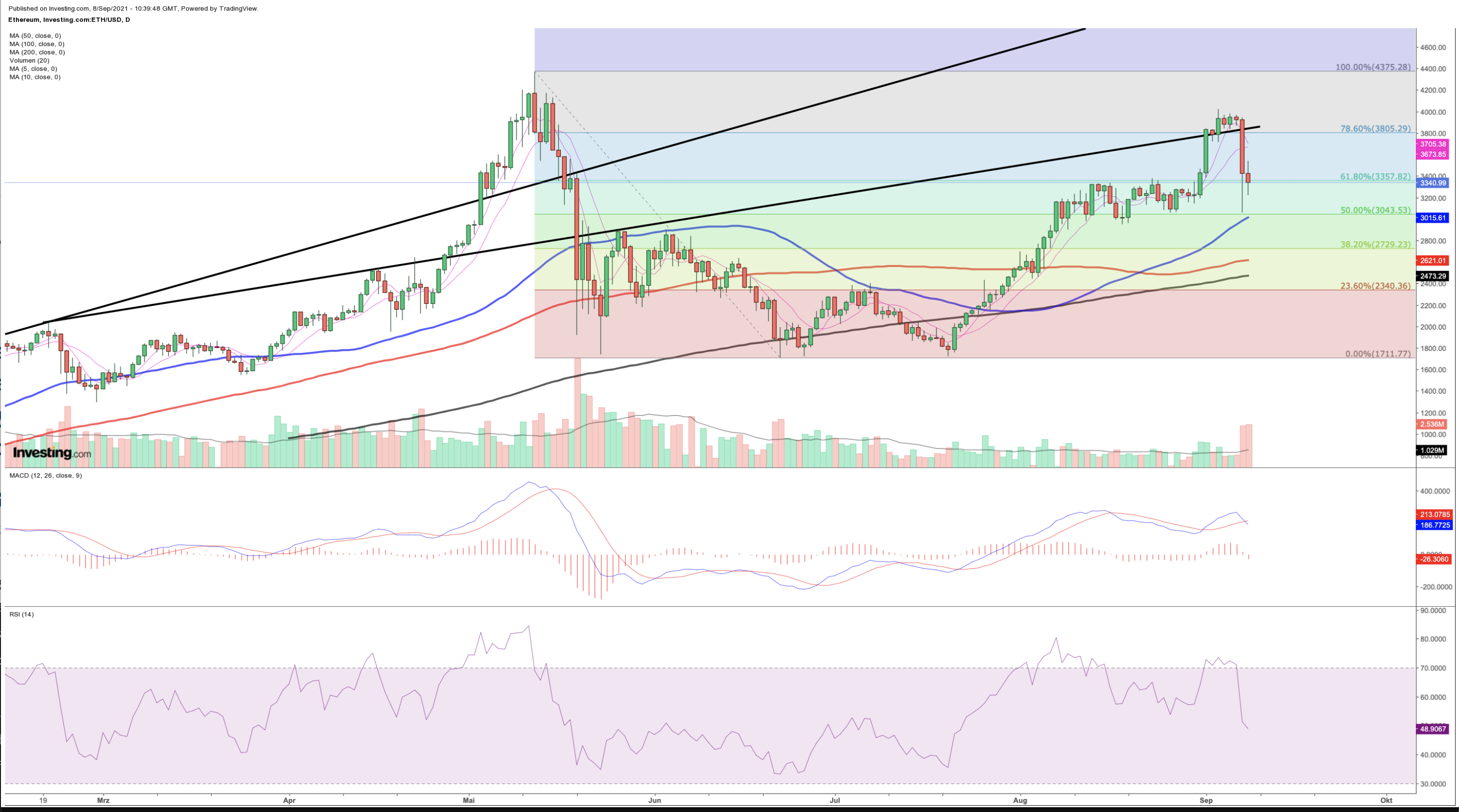 Ethereum price forecast: Ether with top formation?