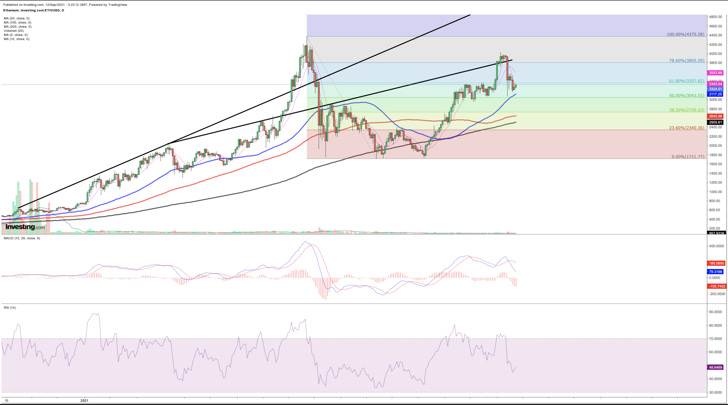 Ethereum price forecast: Ether by a thread