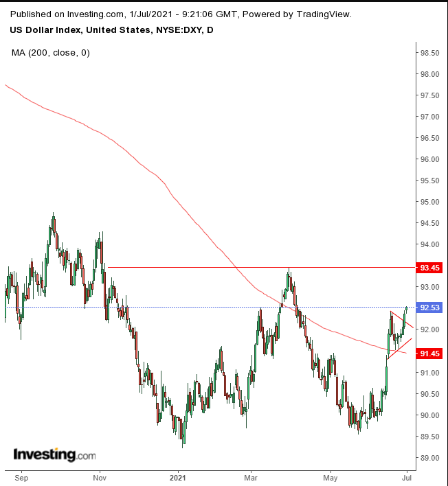 DXY Tages-Chart