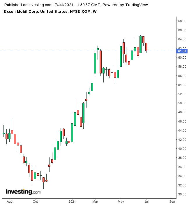 Exxon Mobil (weekly)