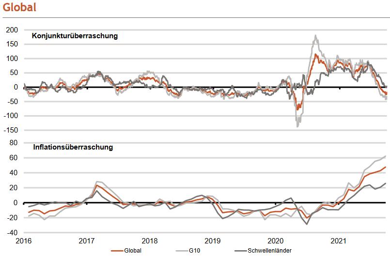 Konjunktur- und Inflationsüberraschungen global