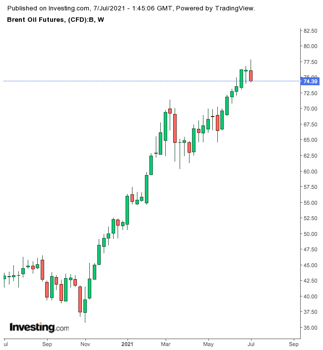 Brent Oil (weekly)