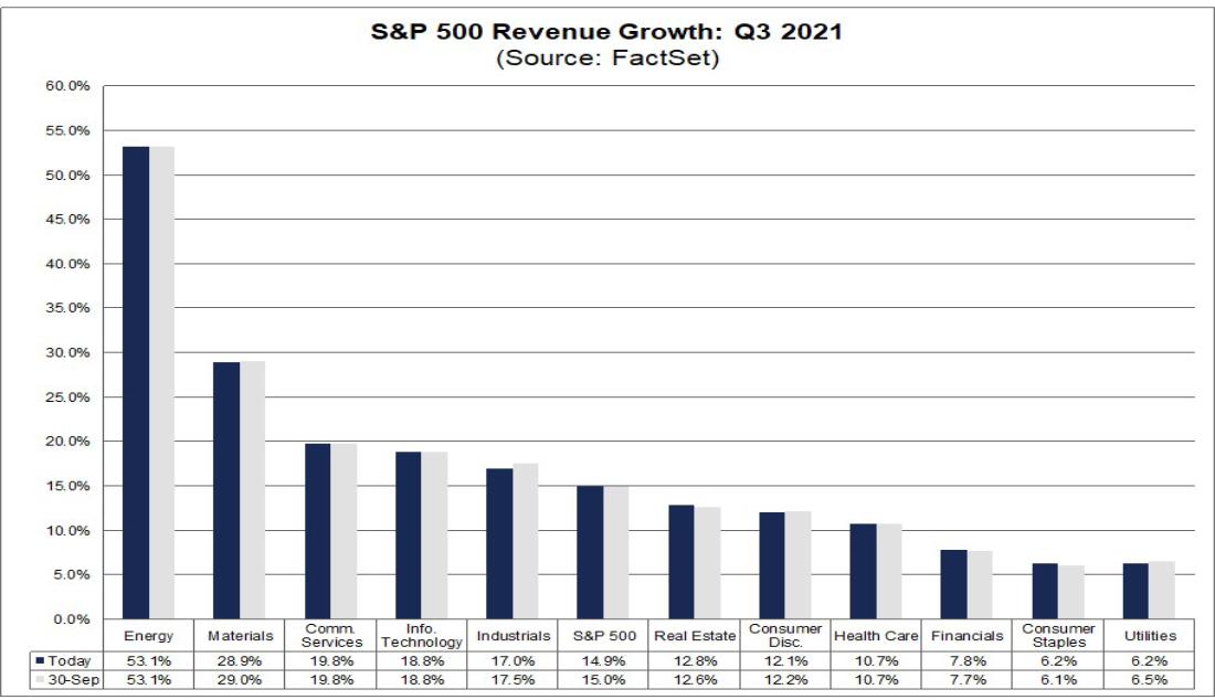 S&P 500 Umsatzwachstum