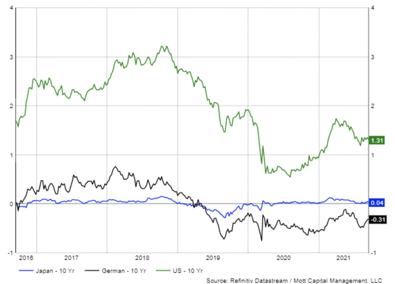 US-Staatsanleihen mit 10 Jahren Laufzeit im Vergleich