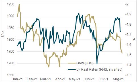 Goldpreis: Sorry Gold-Bullen - kaum Anlass für Hoffnungen