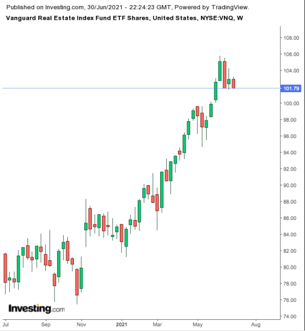 Vanguard Real Estate Index Fund ETF