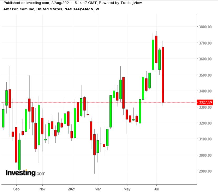 Amazon Aktie: Chart