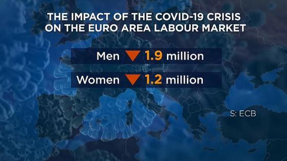 EZB: Jobverlust durch Corona trifft mehr Männer als Frauen