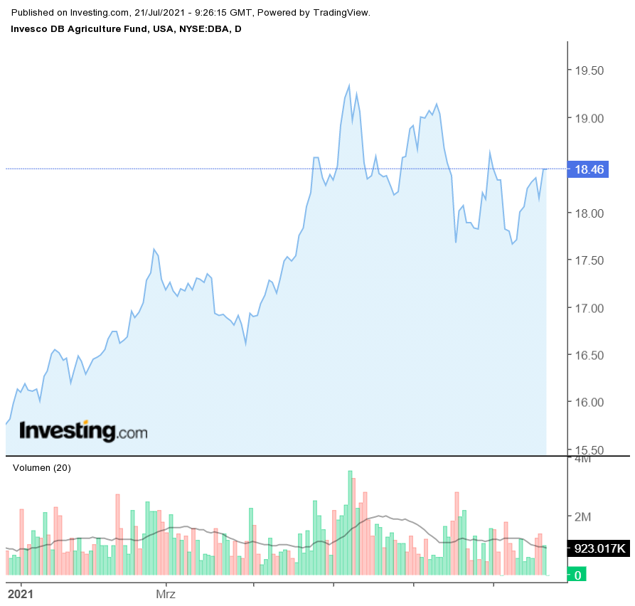DB Agriculture Fund